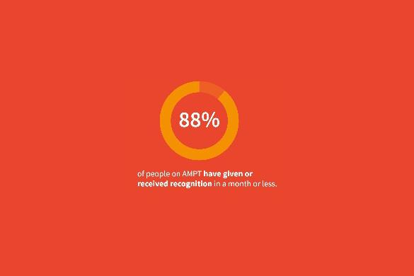 ampt-percentate